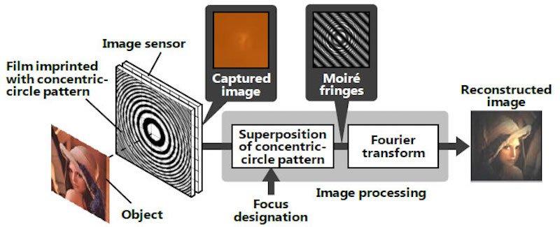 So funktioniert die neu entwickelte linsenlose Kameratechnologie von Hitachi:Sie nutzt eine Art Objektiv mit konzentrischen Ringen. Aus den Sensordaten lässt sich mit Hilfe einer Fourier-Transformation ein halbwegs scharfes Bild berechnen.