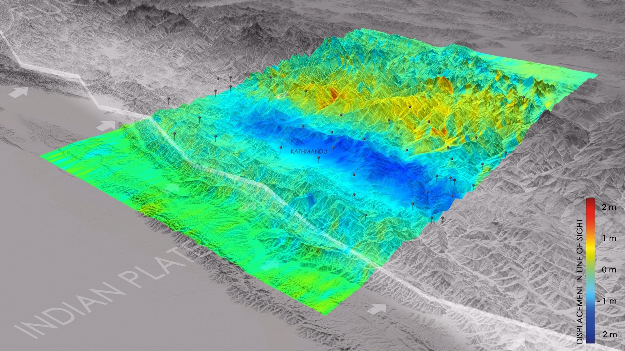 Simulation des Erdbebens am 25. April 2015 in Nepal:Das Bild zeigt die Veränderungen und Spannungen zwischen der indischen und eurasischen Platte, die durch das Beben gelöst wurden. Nahe der Plattengrenze bewegte sich der Erdboden nach oben (blau), weiter nördlich gab es zusammenhängende Absenkungen (rot-gelb) als Gegenbewegung. Weiterhin stellten Wissenschaftler des DLR eine horizontale Bewegung des Gebietes von bis zu 2 Metern in Nord-Süd-Richtung fest. In dem Bild sind zudem zahlreiche Nachbeben gekennzeichnet.