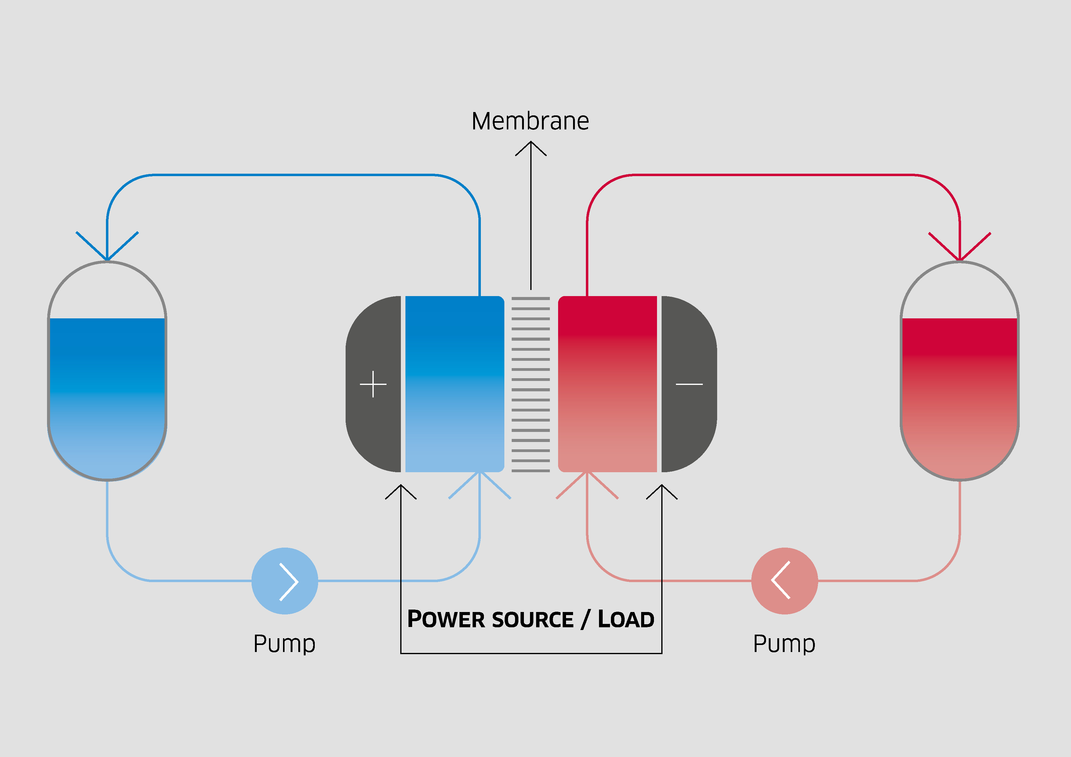So funktioniert die Technik derRedox-Flow-Batterie.