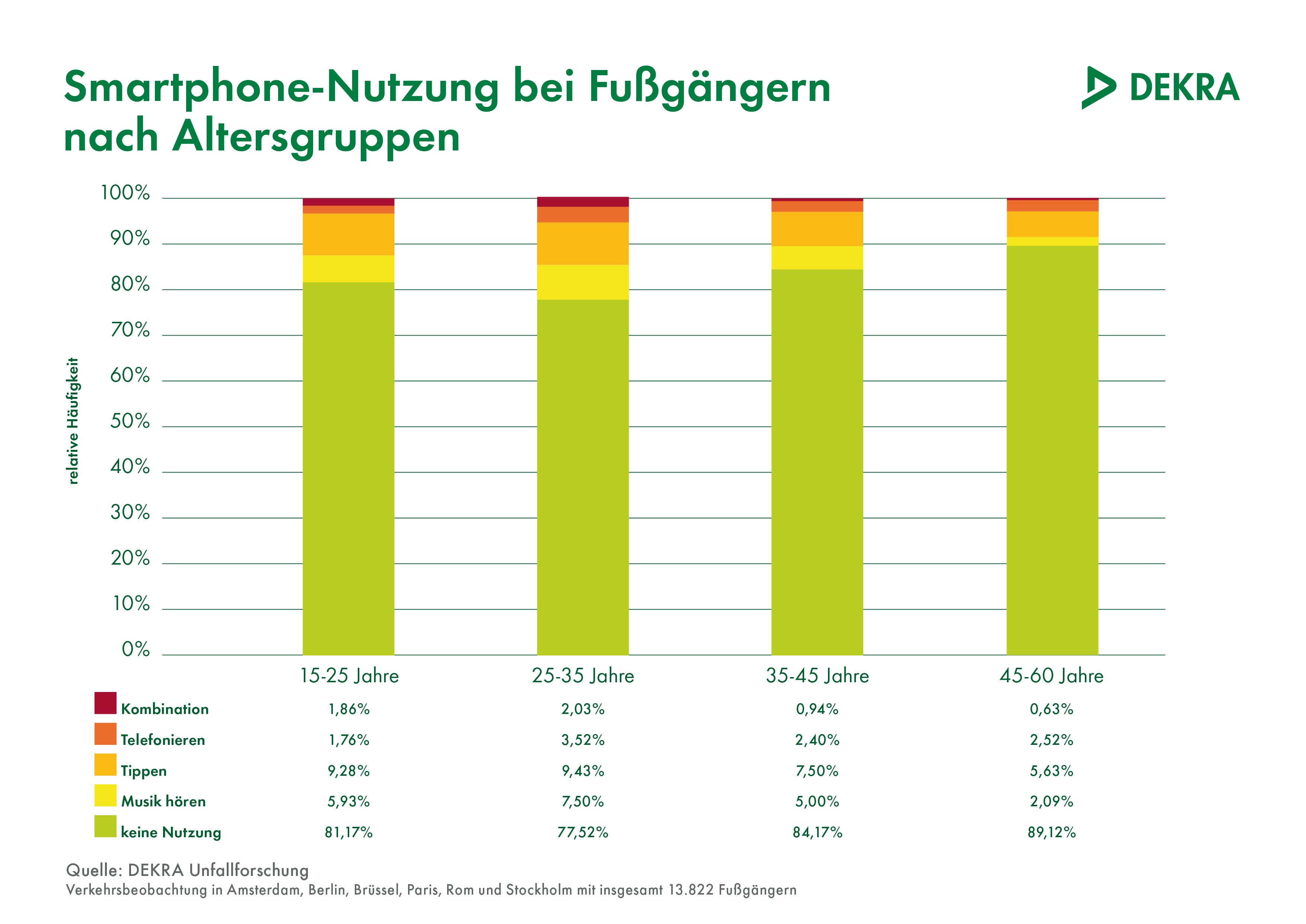 17 Prozent der Fußgänger beschäftigen sich mit ihrem Smartphone, während sie eine Straße überqueren, so eine Studie der Dekra.