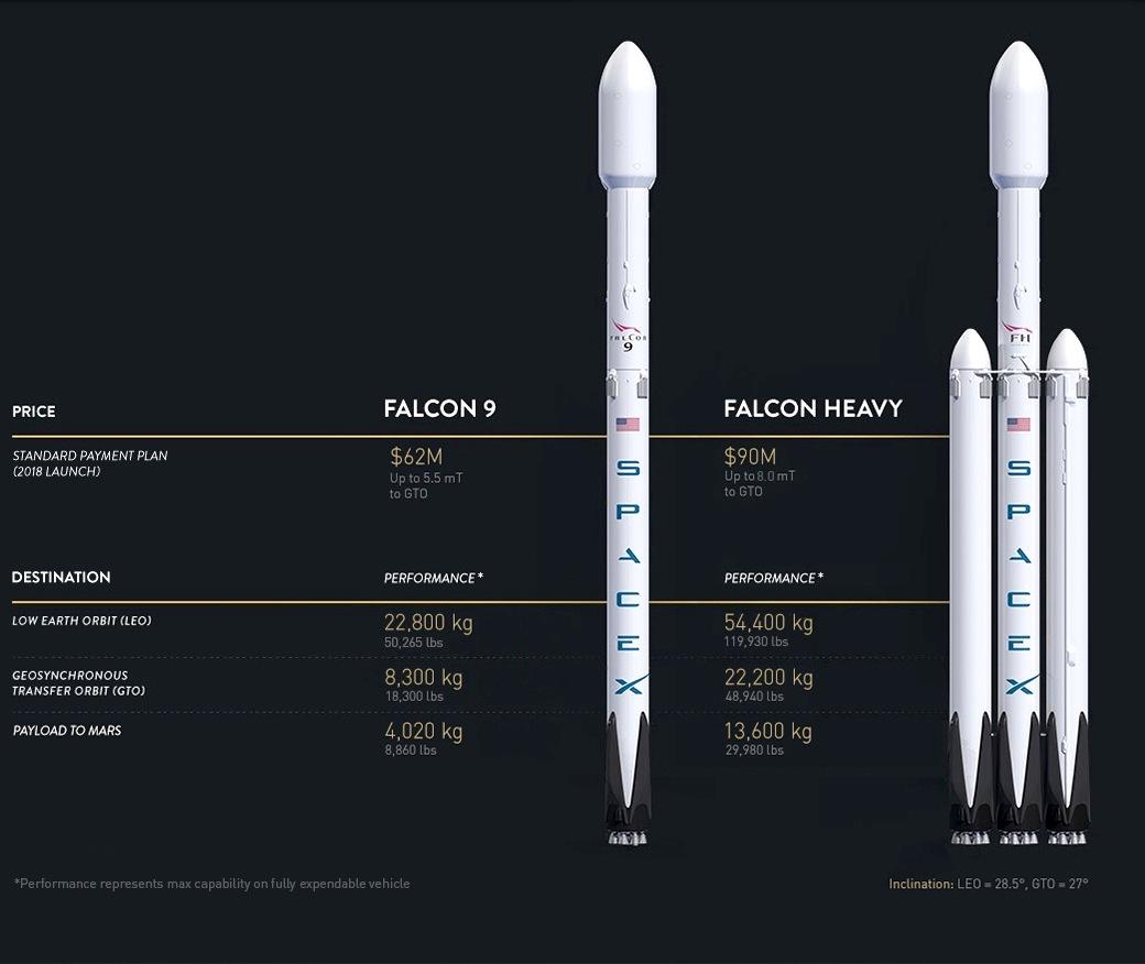 DieFalcon-Heavy-Rakete ist deutlich stärker als die Falcon 9, die derzeit für Flüge zur ISS eingesetzt wird.
