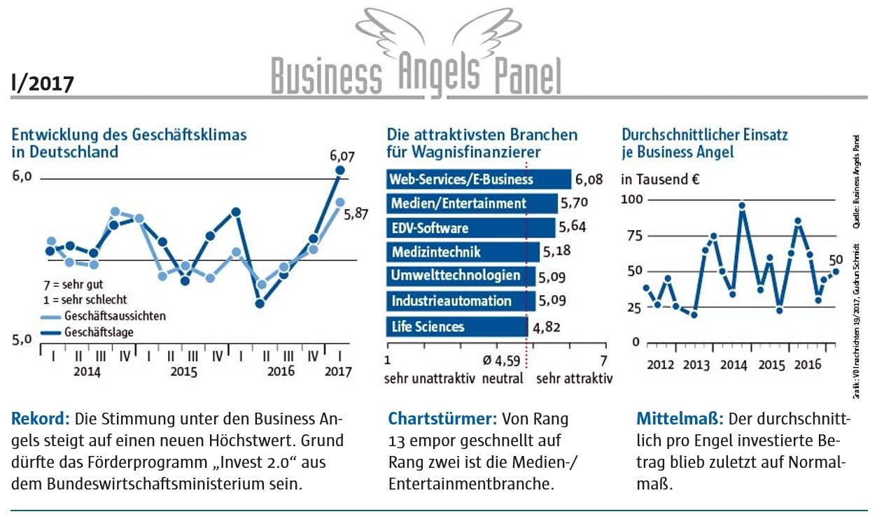 Business Angels Panel 2. Quartal 2017