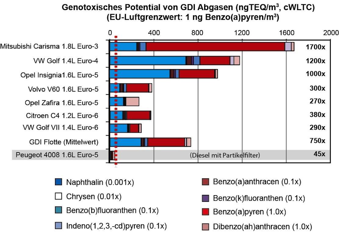 Die Schweizer Forscher Norbert Heeb und Maria Munoz entdeckten im Abgas von Benzinmotoren mit Direkteinspritzung nicht nur erhebliche Mengen Rußpartikel, sondern auch von Benzo(a)pyren (rote Balken). Das ist ein Verbrennungsprodukt, das für den frühen Tod von Zigarettenrauchern verantwortlich ist. Krebs erregend ist auch Dibenzo(ah)anthracen (rosa).