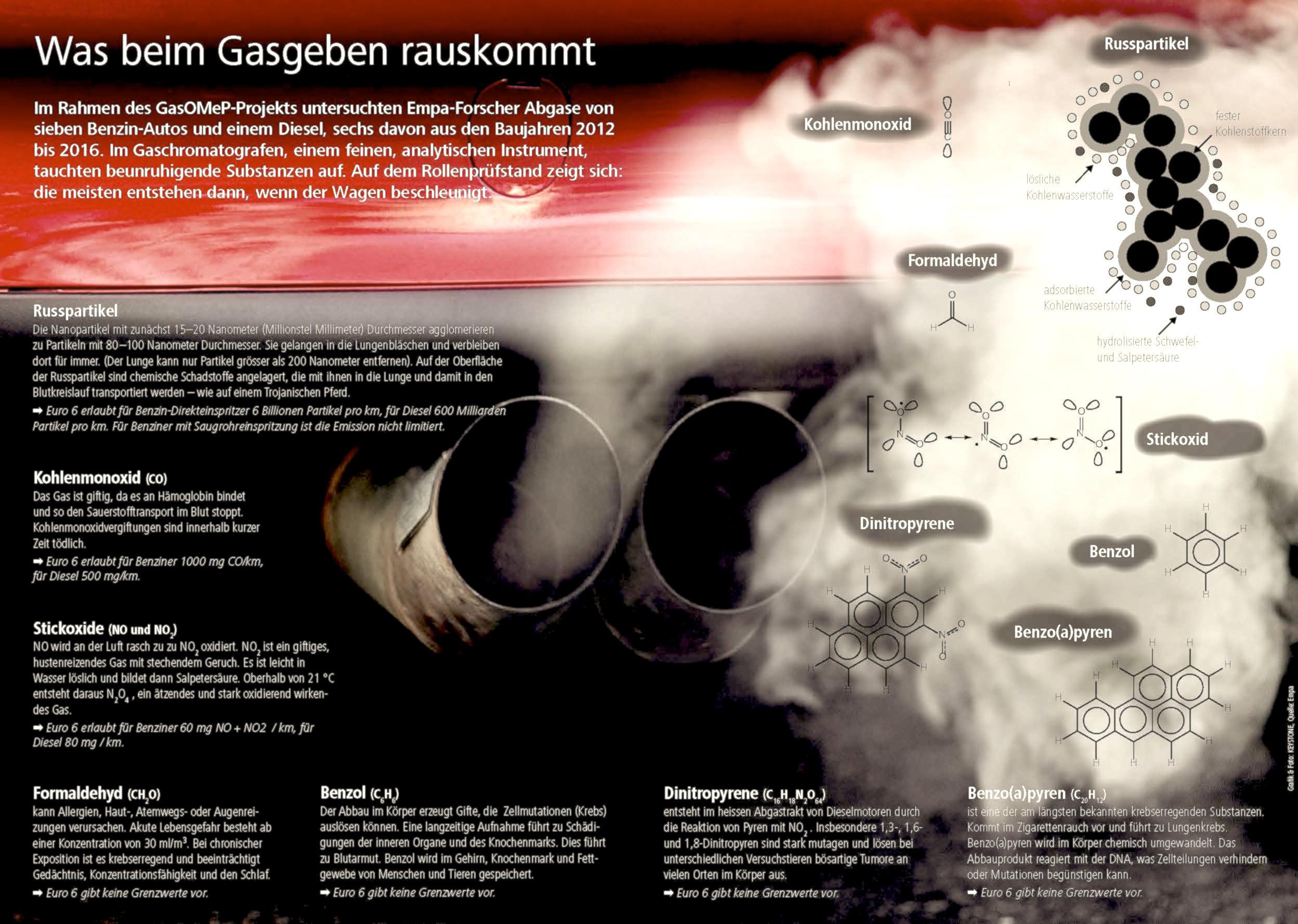 Das Abgas von Benziner mit Direkteinspritzung enthält nicht nur viel Feinstaub, sondern eine erhebliche Menge krebserregender Substanzen.