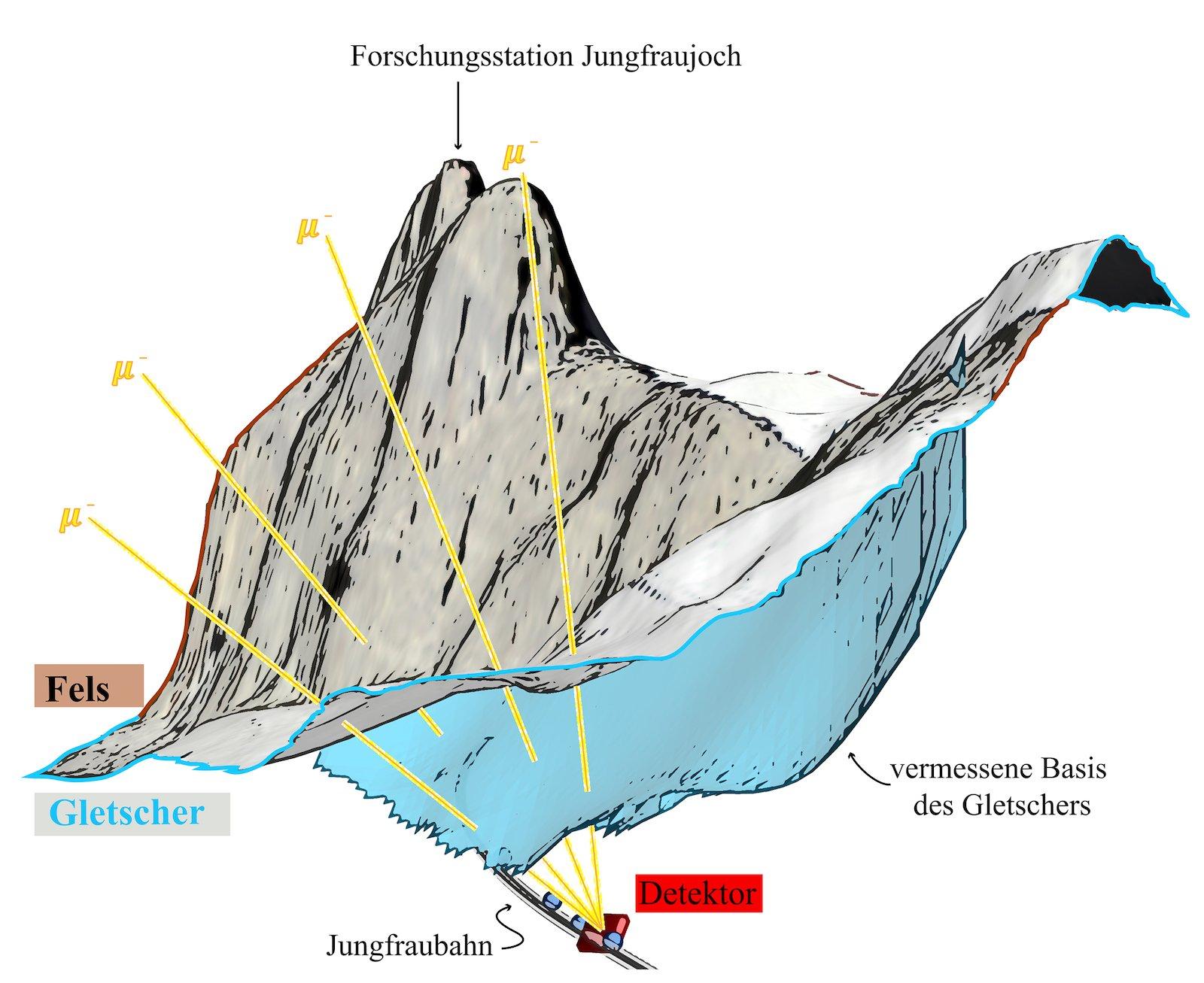 Myonen dringen durch Fels und Eis und werden auf Detektoren im Jungfrau-Bahntunnel registriert.