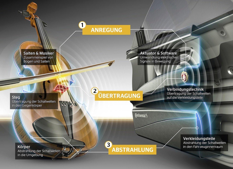 Funktionsweise des Soundsystems: Aktuatoren und Auto erzeugen Klänge –ähnlich wie bei einer Geige.
