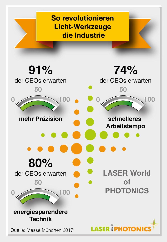 Die Angaben stammen aus der Befragung von 100 deutschen Industriemanagern.
