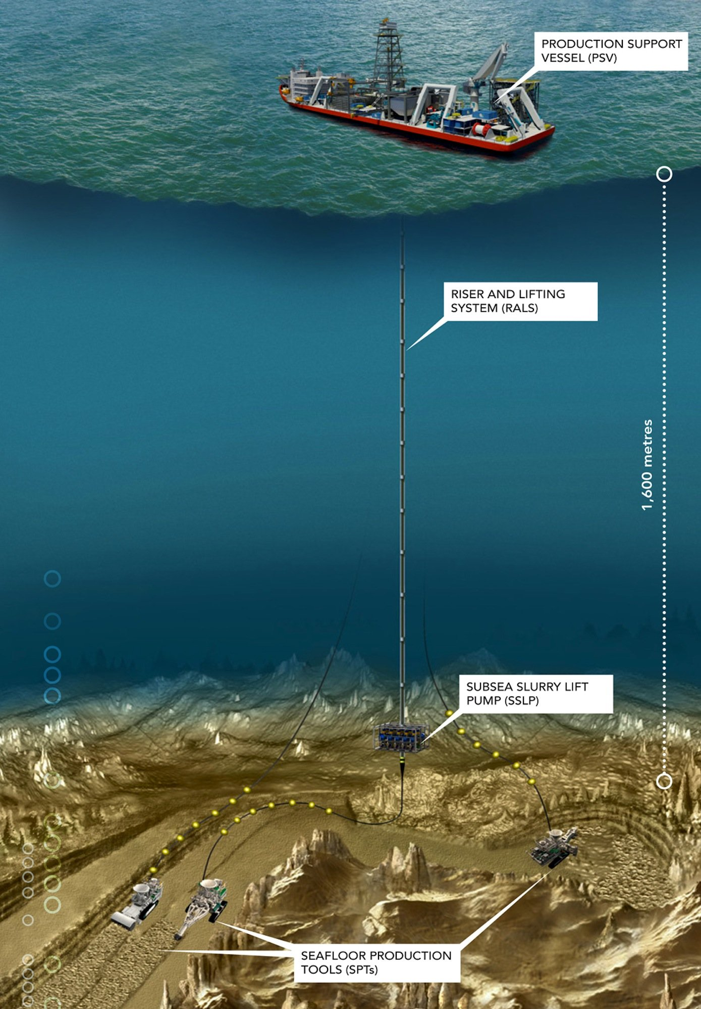 Die Roboter am Meeresgrund fördern und zerkleinern das Gestein, das vor Papua-Neuguinea einen hohen Anteil Seltener Erden enthält. Die Roboter sind mit dem Produktionsschiffverbunden.