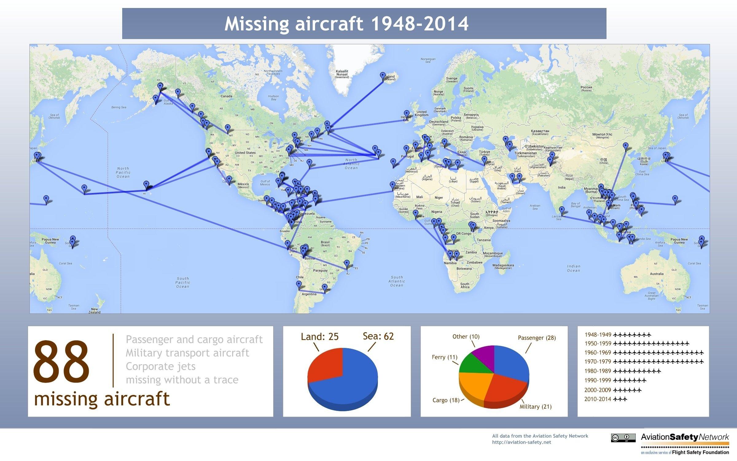Nach den Unterlagen des Aviation Safety Network sind seit 1948 mindestens 88 Passagier-, Firmen-, Fracht- und Militärflugzeuge verschollen. In zwei Drittel der Fälle verschwanden die Maschinen über dem Meer.