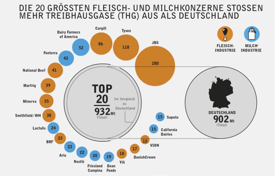 Die 20 größten Fleisch- und Milchunternehmen emittieren gemeinsam 932 Millionen Tonnen CO2-Äquivalent im Jahr.