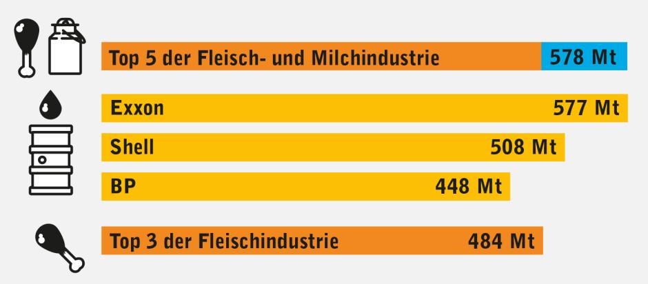 Die fünf größten Konzerne der Fleisch- und Milchindustrie können in ihrem jährlichen Treibhausgasausstoß (in Mio. Tonnen) durchaus mit den großen Ölkonzernen mithalten - allerdings gemeinsam.
