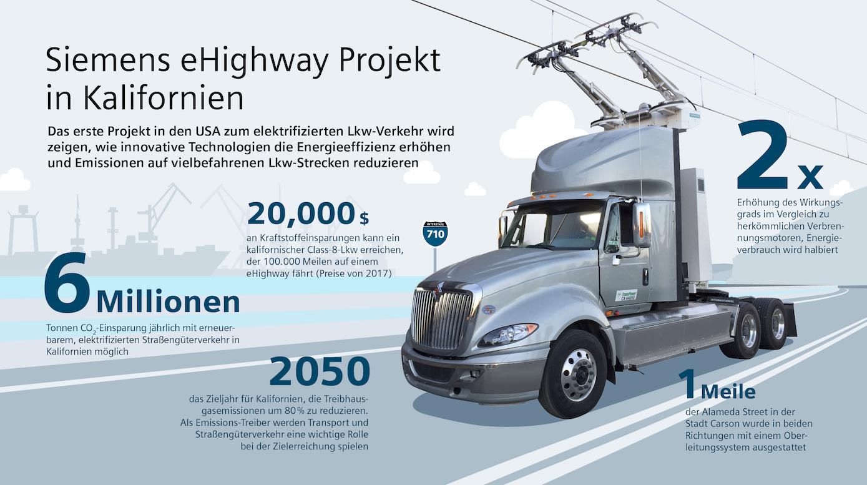 Die Umrüstung auf Hybridantrieb lohnt sich: Rund 20.000 US-Dollar könnte ein typischer US-Truck an Kraftstoffkosten einsparen.