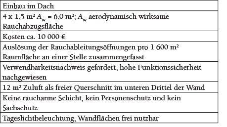 Tabelle 2 NRWG mit mindestens 1,5 m² Aw pro 400 m² im Raum mit 1 600 m².