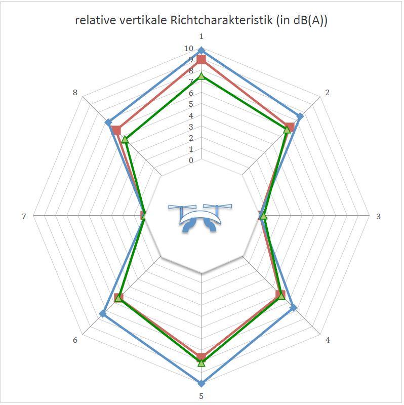 Bild 2 vertikale und horizontale Richtcharakteristik (grün – Drohne1; rot – Drohne 2; blau – Drohne 4).