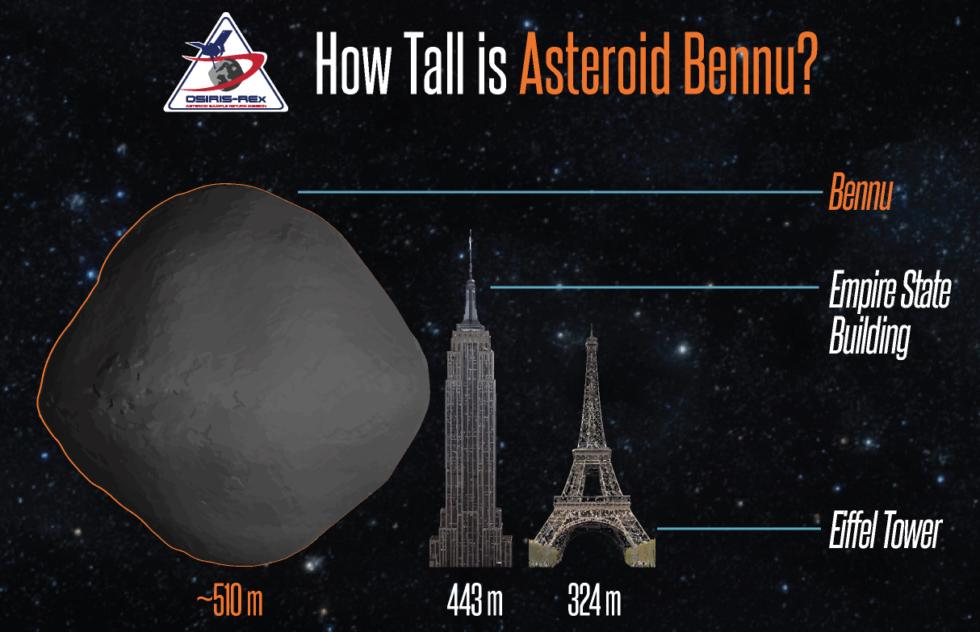 Der Asteroid Bennu hat eine gewaltige Größe und überragt sogar Eiffelturm und Empire State Buildung. Er könnte 2135 auf der Erde einschlagen. Es wäre eine Katastrophe.