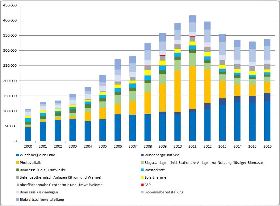 Grafik zeigt einen Anstieg der Beschäftigung von 2000 bis 2001, danach bis 2015 einen Rückgang und im Jahr 2016 wieder ein leichtes Aufbäumen auf 338.600 Personen.