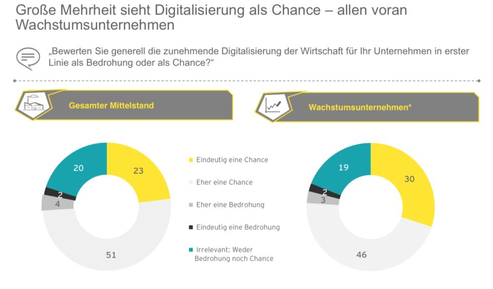 Mit digitalen Zwillingen und 5G zum Digital-Weltmeister