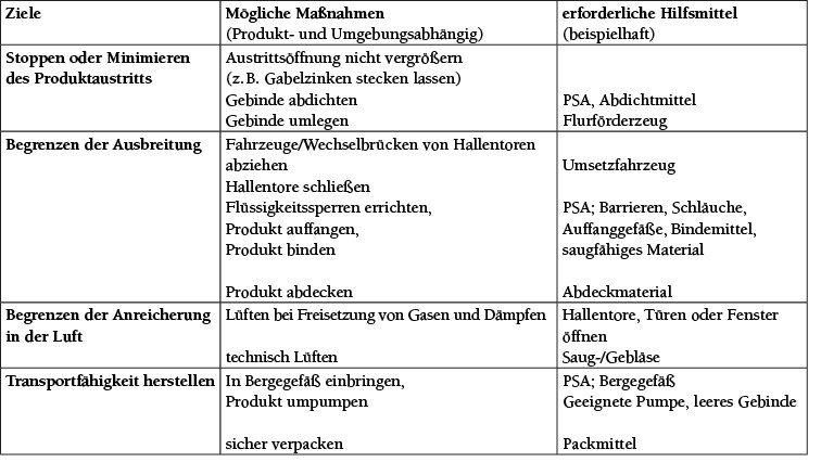Tabelle Abarbeiten des Notfalls durch Notfallhelfer (Alarmstufe 1) [1].