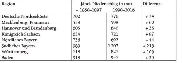 Tabelle 2 Vergleich von Niederschlagsmengen aus dem 19. und 20./21. Jahrhundert.