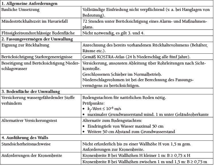 Tabelle 1 Anforderungen an die Umwallung nach TRwS 793-1 (Entwurf)[7].