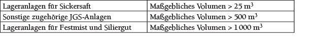Tabelle 2 Übersicht zu Prüf- und Fachbetriebspflichten von JGS-Anlagen gemäß verwendetem wassergefährdenden Volumen [2].