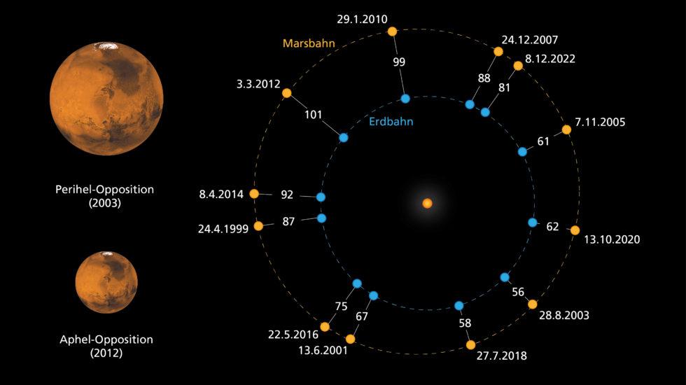 Während der Mondfinsternis wird auch der Nachbarplanet Mars etwa 6° unterhalb des Mondes gut zu sehen sein. Er befindet sich, von der Erde aus betrachtet, in Opposition zur Sonne und steht mit dieser und der Erde dann auf einer Linie. Die Grafik zeigt im rechten Teil die verschiedenen Oppositionsstellungen des Mars im Zeitraum von 1999 bis 2022. Die jetzige Opposition findet nahe am sonnennächsten Punkt, dem Perihel seiner Bahn statt, weswegen Mars der Erde nach 15 Jahren mit 58 Millionen Kilometern wieder sehr nahe kommt. Man spricht auch von einer großen Marsopposition. Mars ist dann bereits in einem kleinem Fernglas oder Teleskop deutlich größer und heller zu sehen als bei einer sonnenfernen Aphelopposition (linker Teil der Grafik).