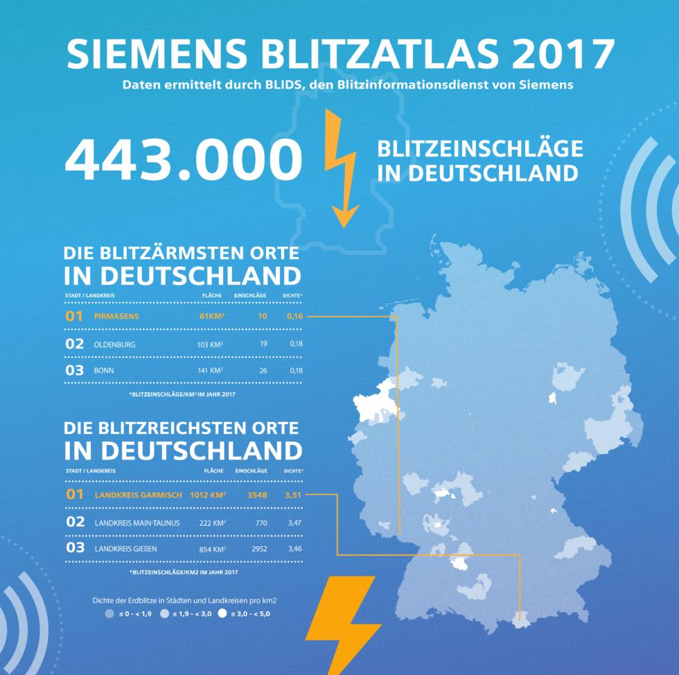 Rund 443.000 Blitze zählte Siemens im vergangenen Jahr in Deutschland. Die meisten davon in Garmisch-Partenkirchen, die wenigstens in Pirmasens.
