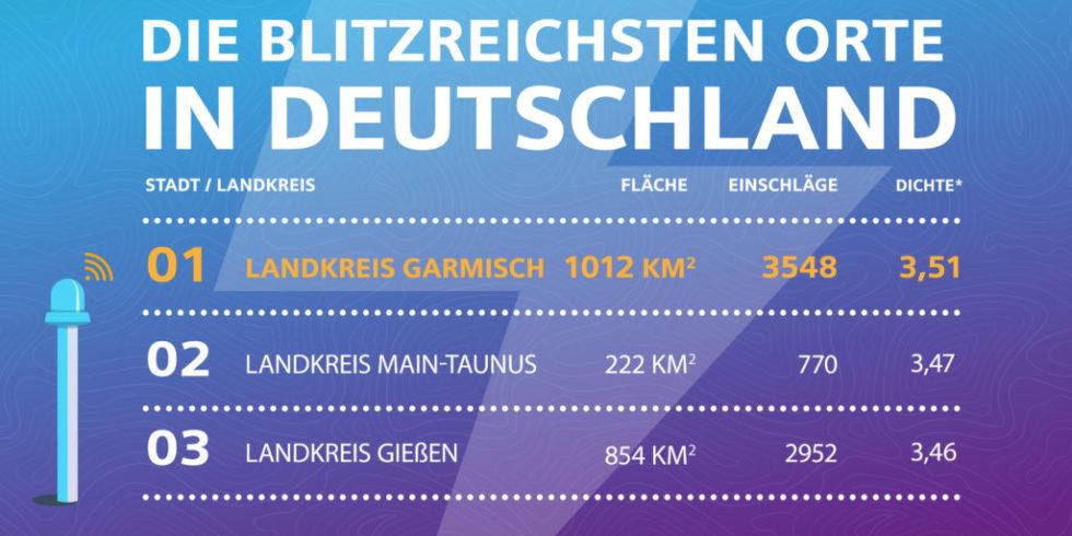 Statistik zu den blitzreichsten Orte in Deutschland