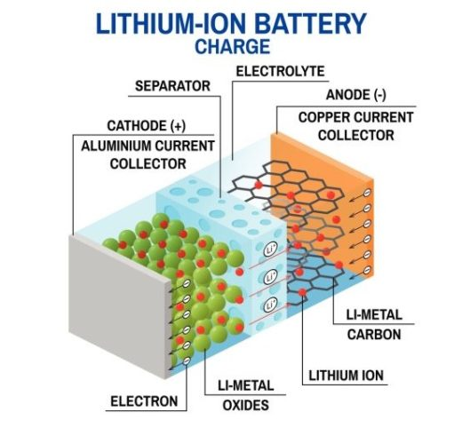 Aufbau eines Lithium-Ionen-Akkus