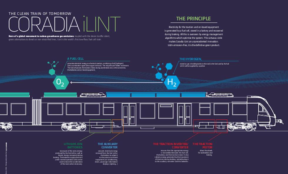 Funktionsweise des Zugs: Der gasförmige Wasserstoff ist in Tanks auf dem Dach gespeichert. Eine Brennstoffzelle lässt den Wasserstoff mit der Umgebungsluft reagieren. Dabei entsteht Strom, der Akkus im Fahrzeugboden auflädt.