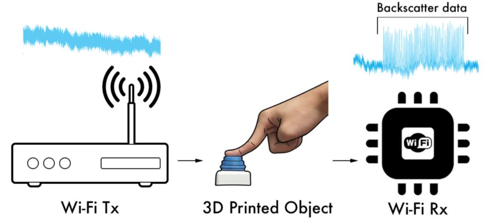 3D-Objekte: Tracking ohne Elektronik