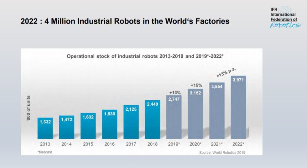 Europa führend beim Einsatz von Industrierobotern
