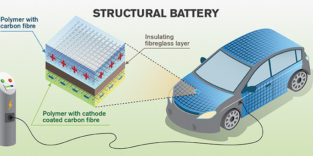 Abbildung einer strukturellen Batterie für den Fahrzeugbau