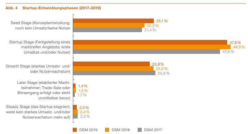 Quelle: Deutscher Start-up-Monitor 2019