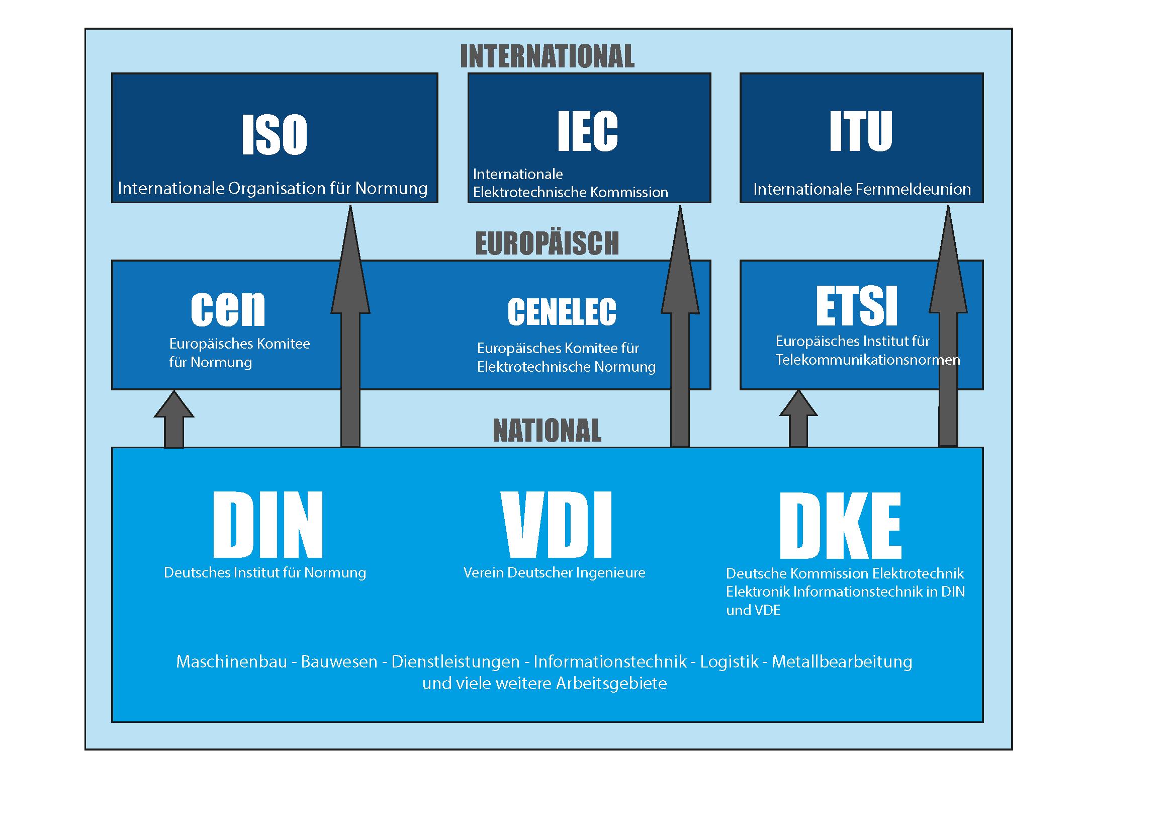 Organigramm der Normungsorganisationen