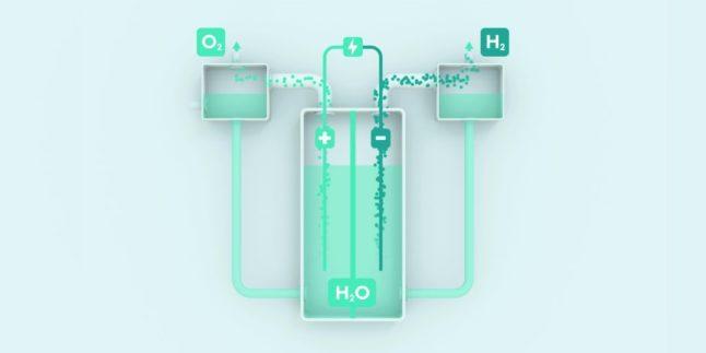 Modellaufbau der Elektrolyse