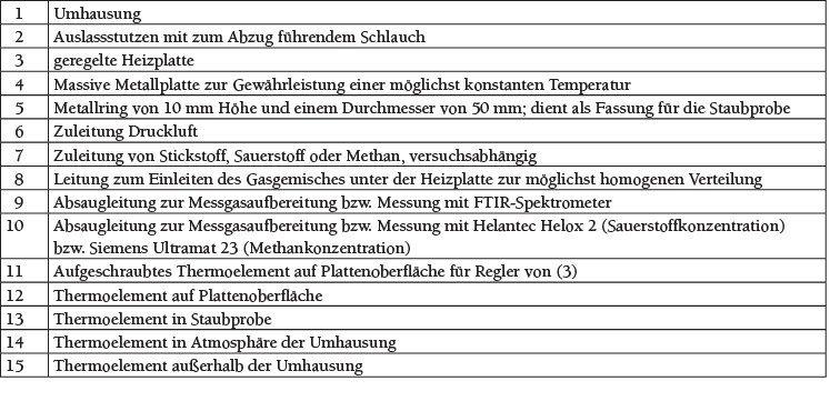 Tabelle 1 Erläuterungen zu Bild 1. Quelle: Otto-von-Guericke Universität, Magdeburg