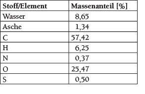 Tabelle 2 Chemische Zusammensetzung des verwendeten Korkeichenmehls. Quelle: Otto-von-Guericke Universität, Magdeburg
