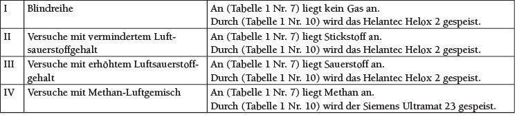 Tabelle 3 Szenarien des Versuchsaufbaus in Abhängigkeit der Spülatmosphäre. Quelle: Otto-von-Guericke Universität, Magdeburg