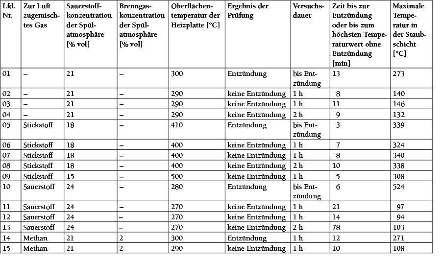 Tabelle 4 Ergebnistabelle nach DIN EN ISO/IEC 80079-20-2, versuchsbedingt erweitert. Quelle: Otto-von-Guericke Universität, Magdeburg