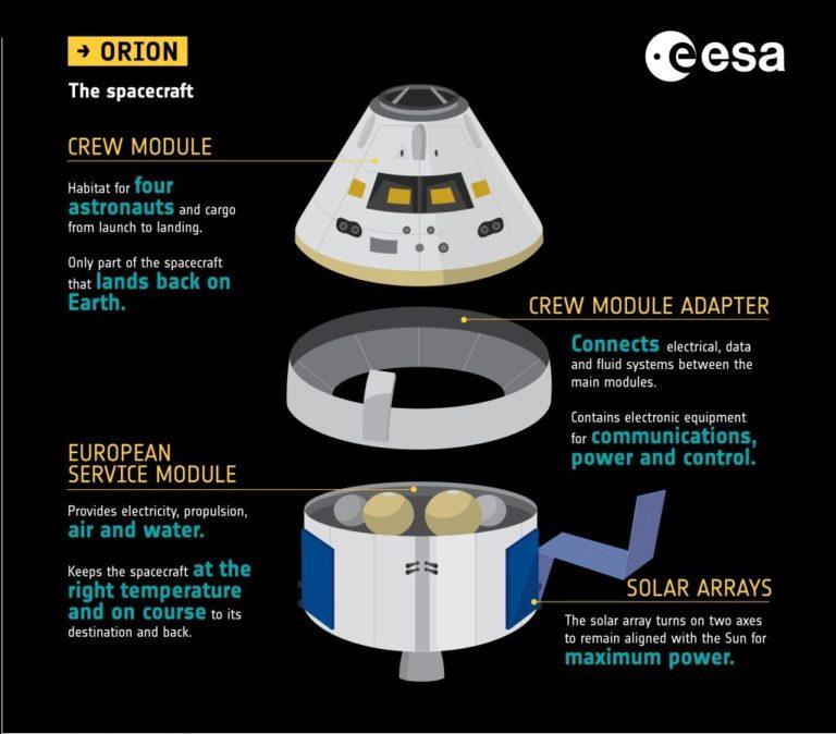 Illustration des Aufbaus von Crew und Service Modul bei Orion