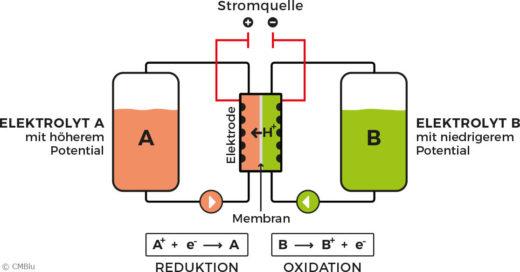 Grafik der Funktionsweise einer Redow-Flow-Batterie