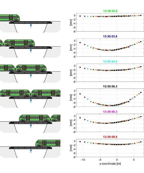 Raumzeitliche Darstellung einer Zugüberfahrt mit zwei Waggons. Die sechs Abbildungen (Zeilen) entsprechen jeweils der räumlichen Darstellung eines definierten Zeitpunktes während der Überfahrt. Darstellung: Anna Sviridova / Florian Schill