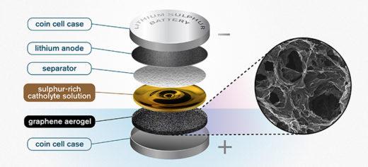 Illustration des Aufbaus einer Lithium-Schwefel-Batterie oder -Akku