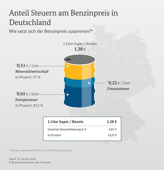 Zusammensetzung des Benzinpreises in Deutschland.