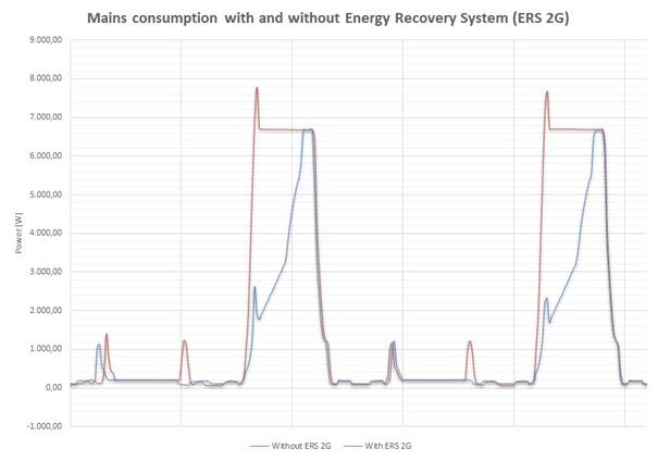 Messungen von 2 Aufzugfahrten mit und ohne Kers-System.<br />Foto: Skeleton Technologies