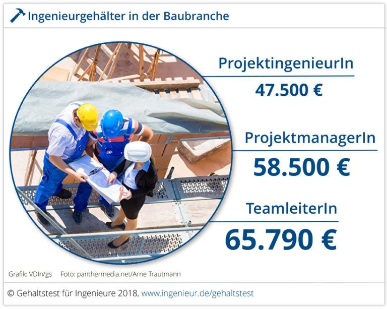 Ingenieurgehalt Baubranche