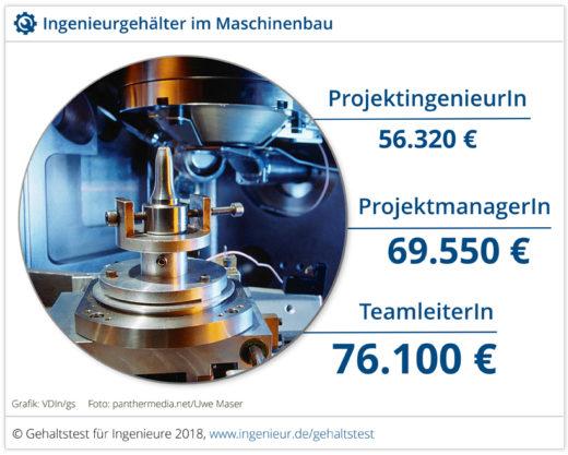 Ingenieurgehalt Maschinenbau