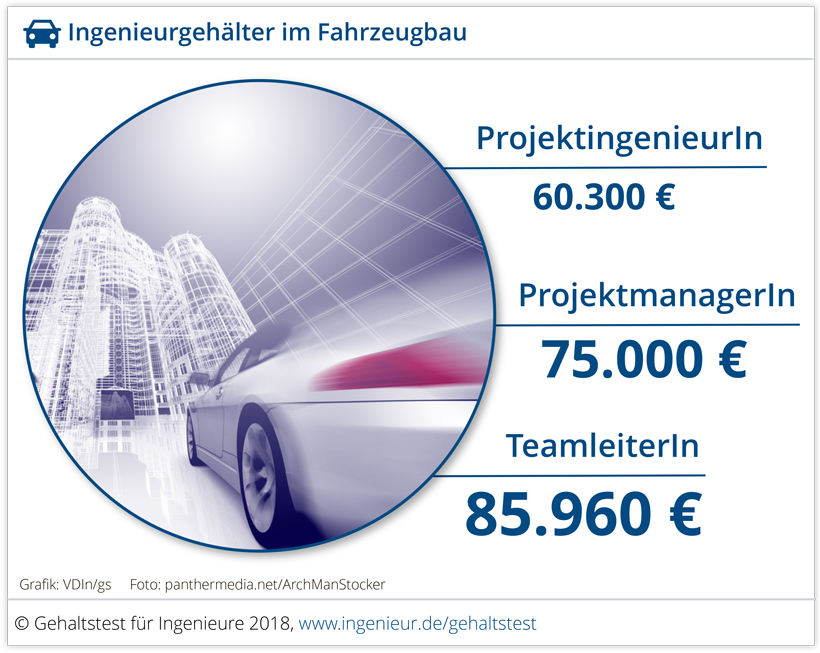 Ingenieurgehalt Fahrzeugbau