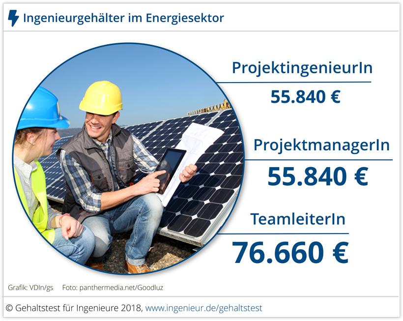 Ingenieurgehalt Energiesektor